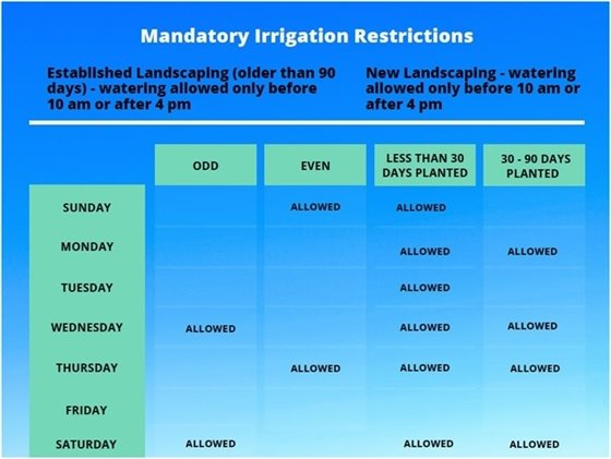 Mandatory Water Restrictions in Broward County, Including Margate
