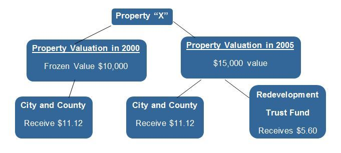 Property X Flowchart with details
